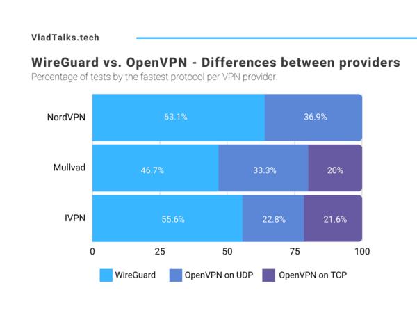 WireGuard vs. OpenVPN - Differences between providers
