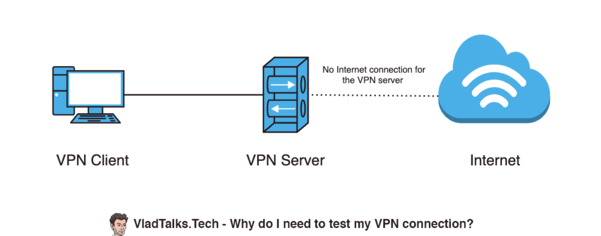 Diagram showing why you need to test your VPN connection.