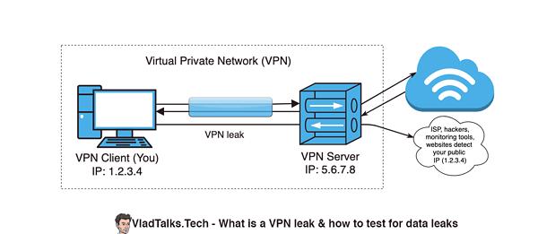 Diagram showing how a VPN leak works