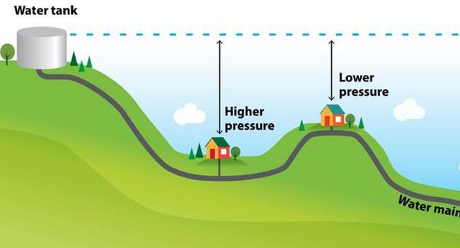 Understanding Water Pressure