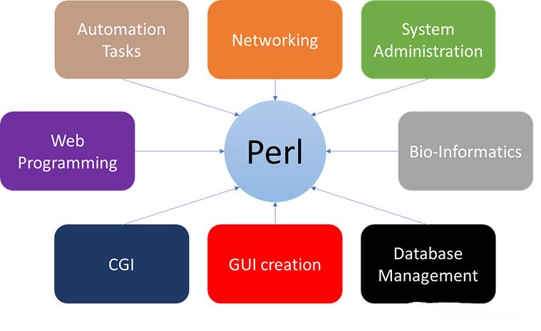 زبان برنامه نویسی فراگیر Perl