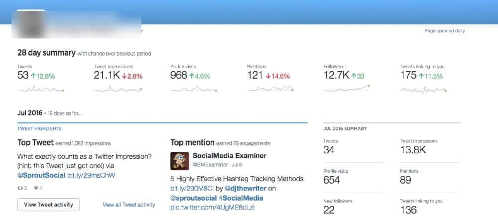 Twitter-Analytic dashboard
