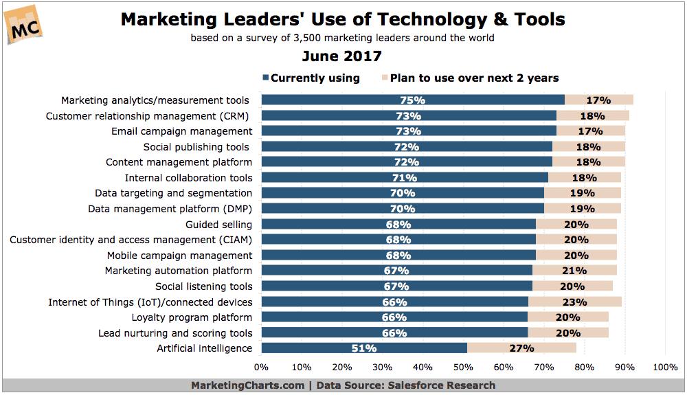average number of marketing technology used