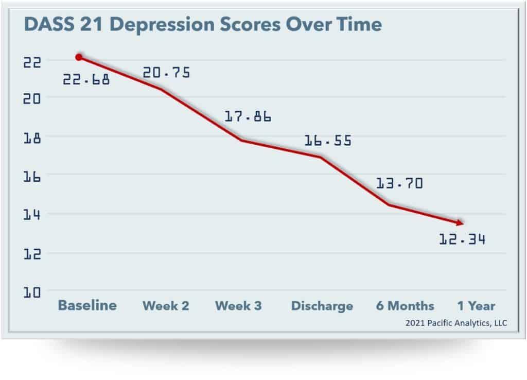 depression scores