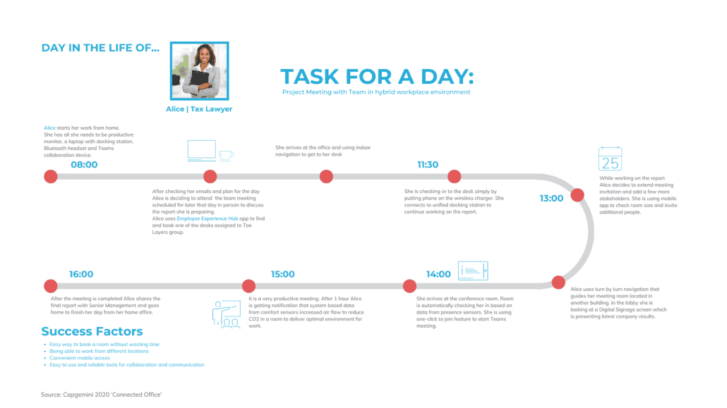Touchpoints of a day in the life of a home worker