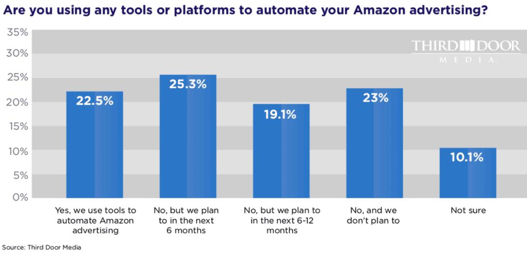 amazon advertisers want tools