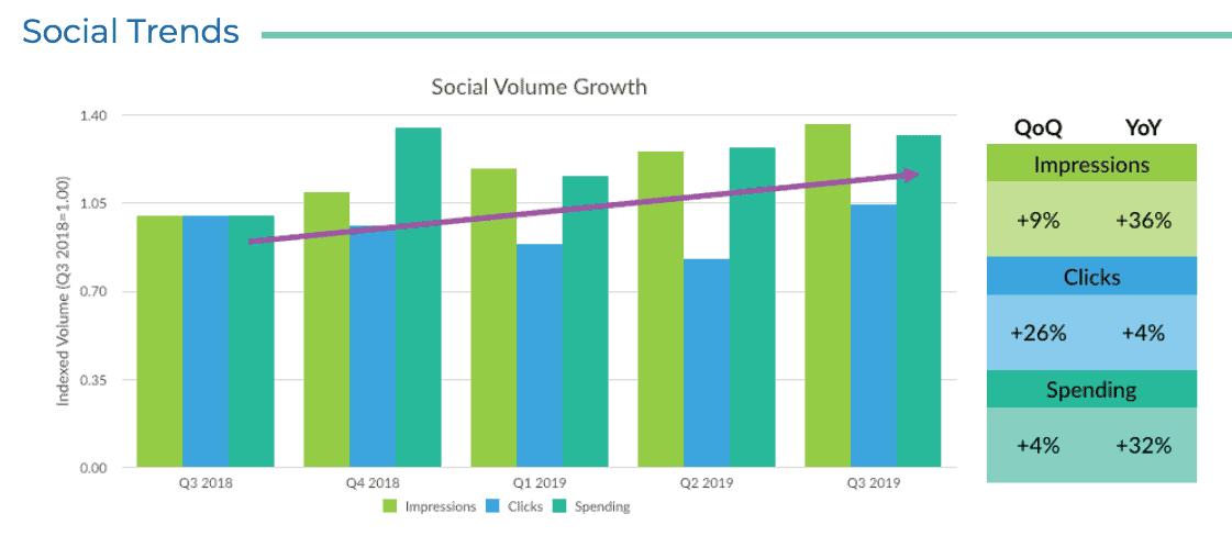 ™ Q3 2019 social advertising insights