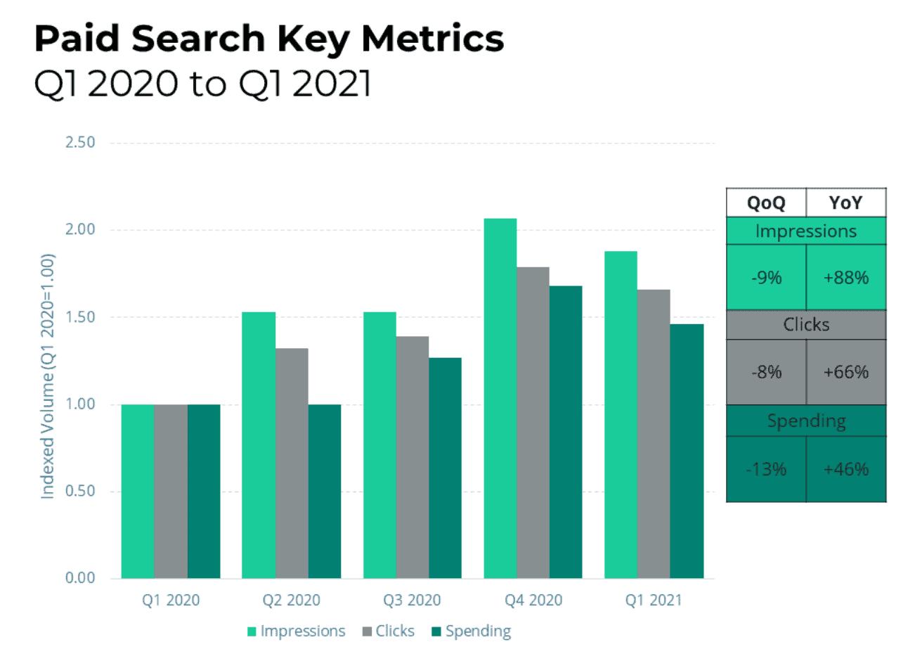 Q1 2021 Quarterly Trends
