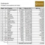 Goldimporte Schweiz 05-2014