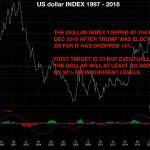 usd_index-1