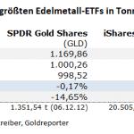 Gold-ETF-08.09.21
