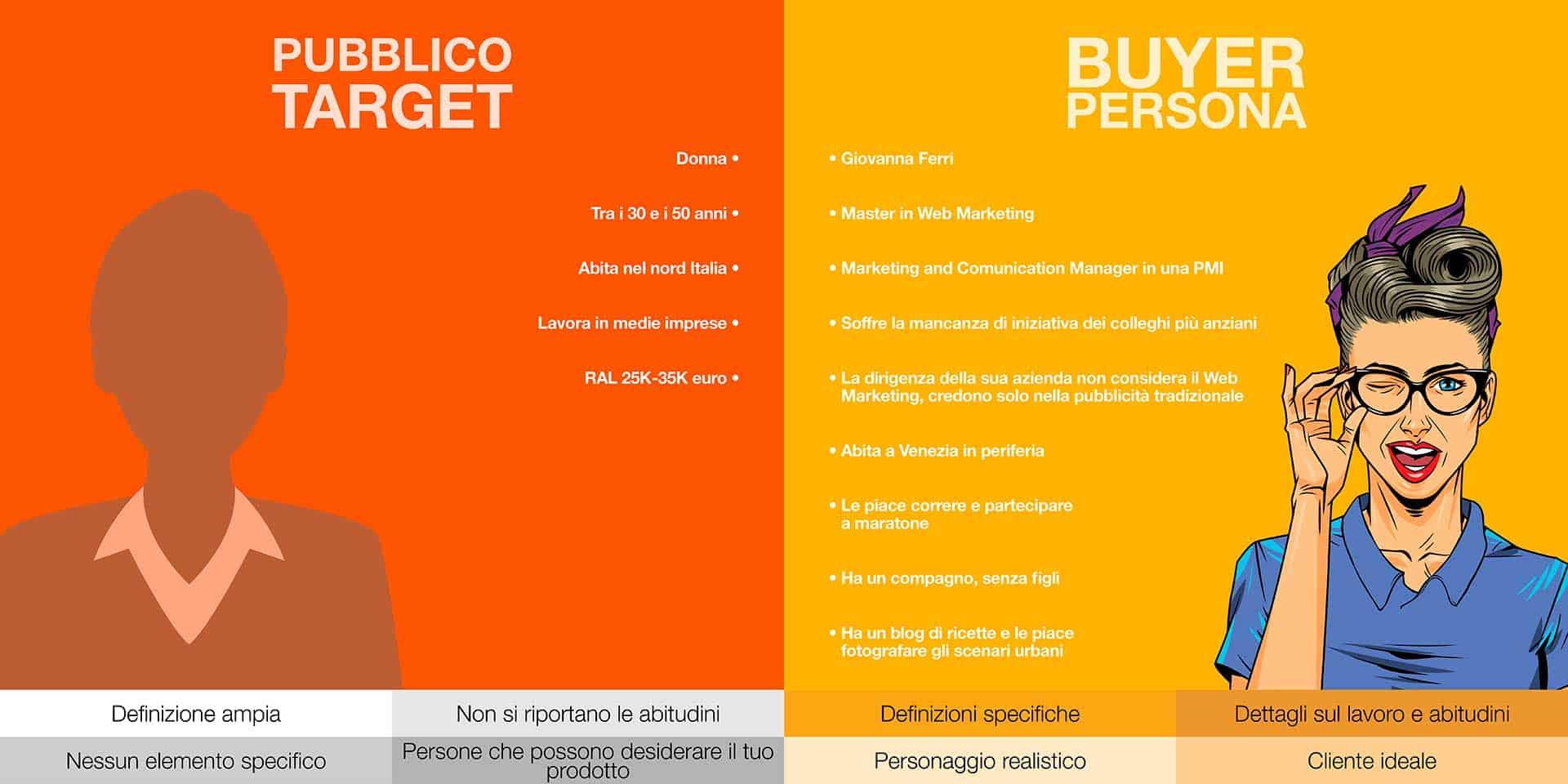 web-marketing-padova-buyer-persona-large