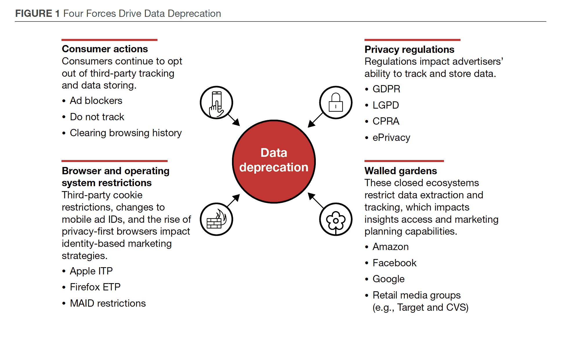 data deprecation