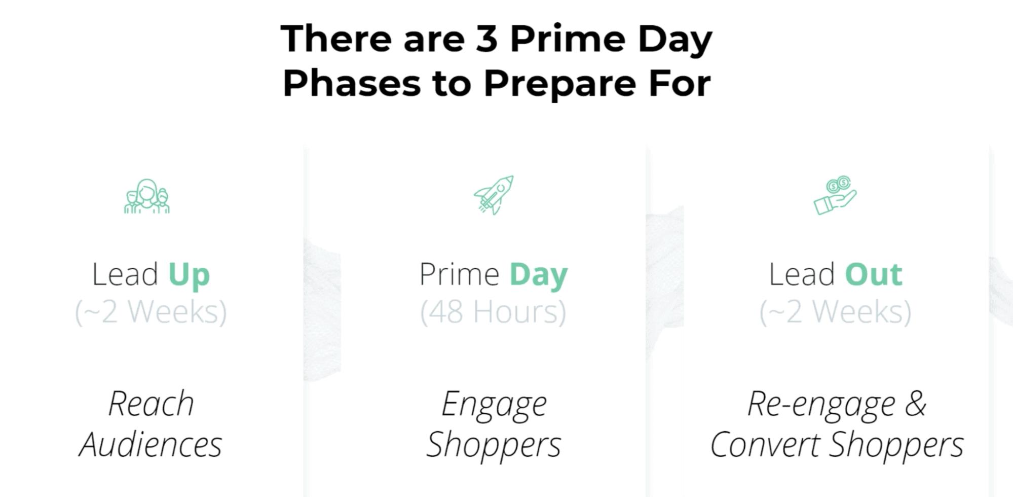 primed for prime day 2021