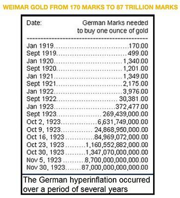 Hyperinflation, Deutschland, Gold