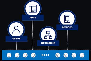 zero trust data-centric security sealpath