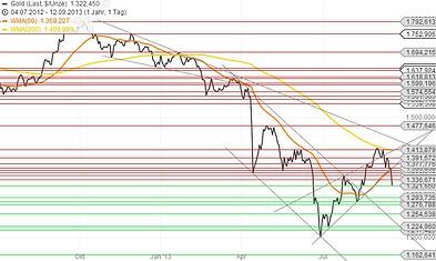 Goldchart 12.09.13