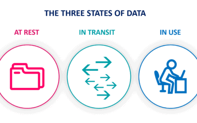 Protecting the three states of data