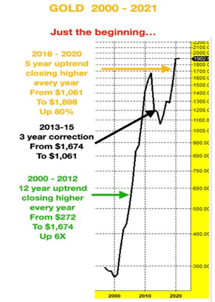 Gold, Goldpreis, seit 2000