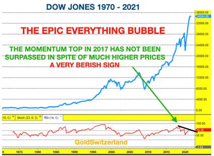 Dow Jones, Blase, Bubble
