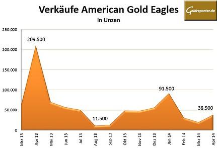 Gold Eagles 04-2014