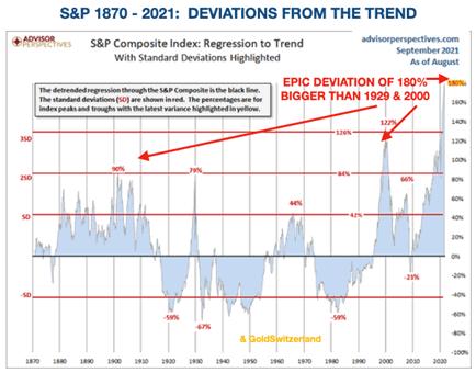 Aktien, USA, S&P