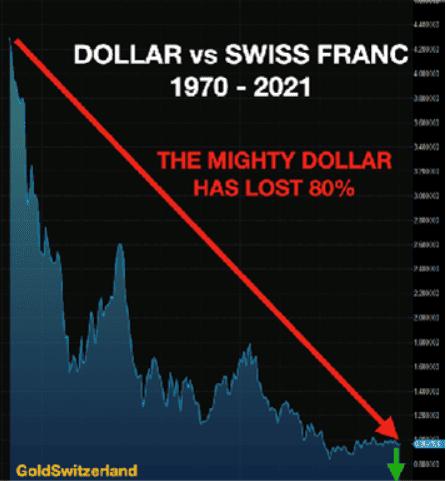Dollar, Franken
