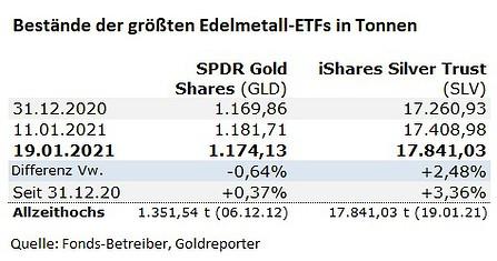 Silber, ETF, SLV