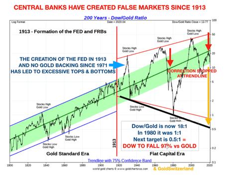 Zentralbanken, Dow, Edelmetall, Gold