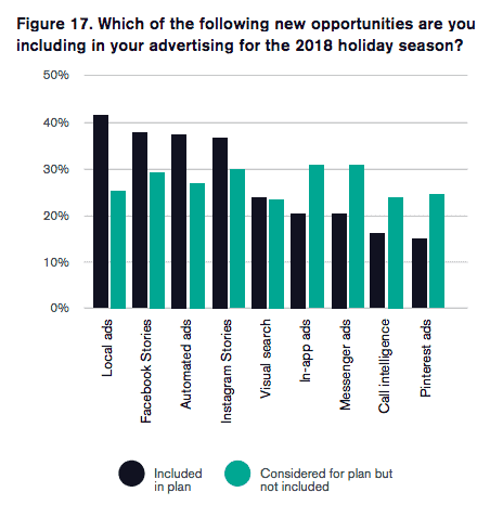 clickz holiday report 2018 opportunities