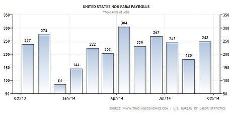 US-Arbeitsmarkt November