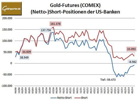 CFTC Banken Gold 06-2014