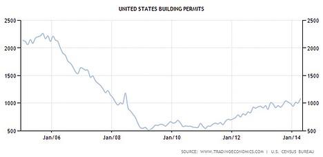 USA Baugenehmigungen