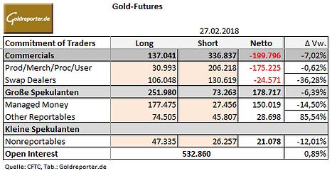 Gold-Futures, CoT