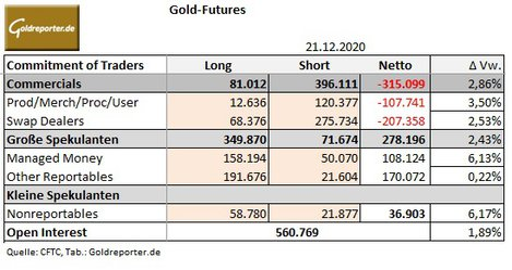 CoT, Gold, US-Terminmarkt
