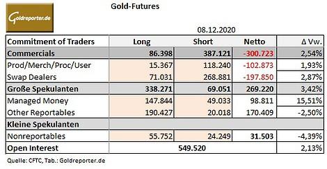 Gold, Spekulanten, CoT