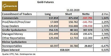 Gold, Open Interest, CoT-Daten