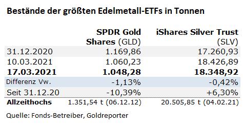 Gold. Silber, ETF, Bestände, GLD, SLV