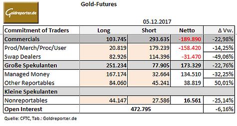 Gold-Futures, CoT, Positionen