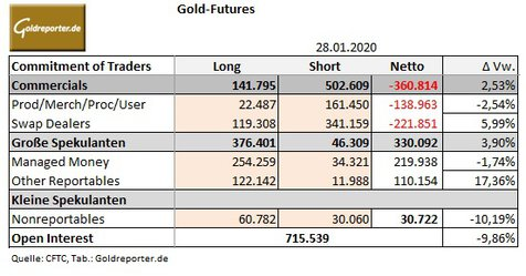 Gold, COMEX, CoT, Daten
