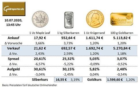 Goldmünzen, Krügerrand, Silbermünzen, Preise