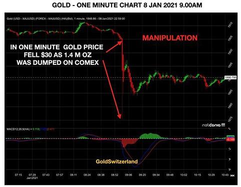 Gold, Goldpreis, Manipulation