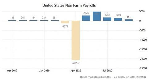 USA, Arbeitsmarkt, September