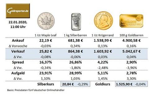 Goldmünzen, Silbermünzen, Silberbarren, Aufgeld, Preise