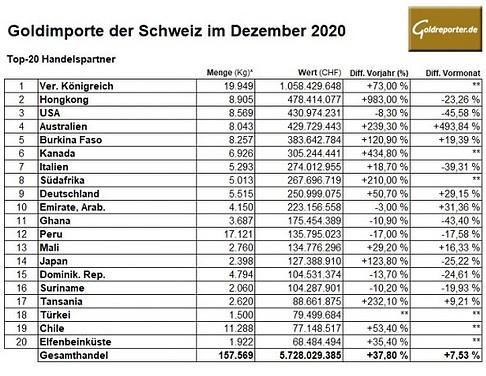 Gold, Importe, Schweiz