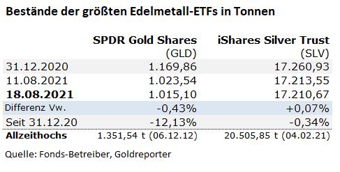 Gold-Fonds, Silber-Fonds, ETF, Bestände, GLD, SLV
