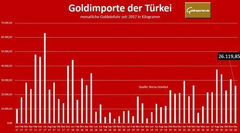 Gold, Türkei