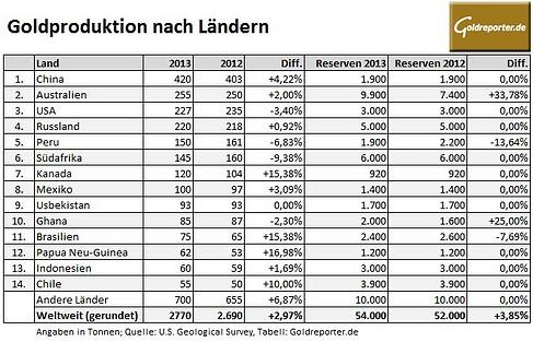 Goldproduktion Laender 2013
