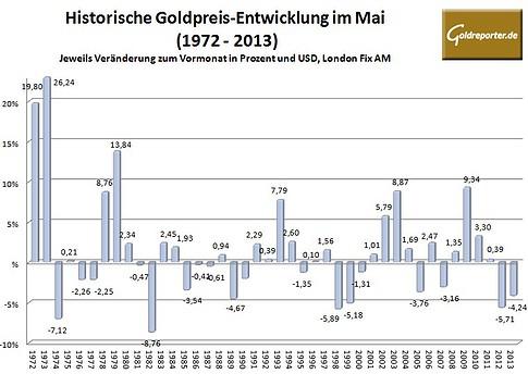 Goldpreis im Mai 2014