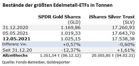 Gold, Gold-ETF, Silber, GLD, SLV